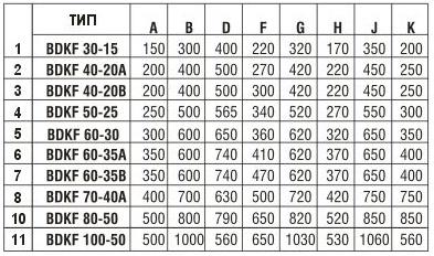 Технические характеристики Вентилятор канальный BDKF