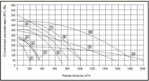 Технические характеристики Вентилятор канальный BDTX