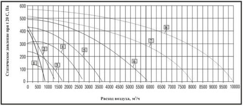 Технические характеристики Вентилятор канальный BRF
