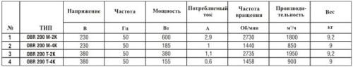 Технические характеристики вентилятора радиального OBR200
