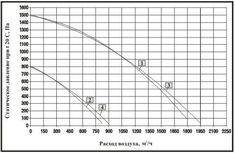 Аэродинамические характеристики вентилятора радиального OBR200