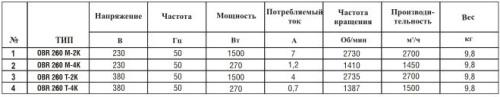 Технические характеристики вентилятора радиального OBR260