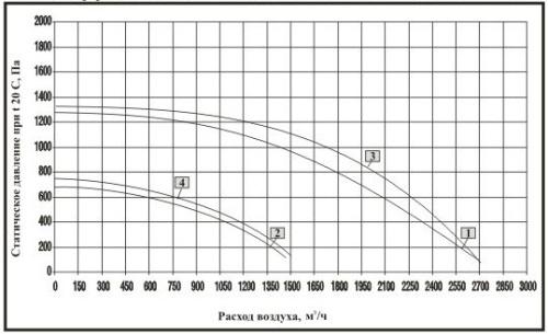 Аэродинамические характеристики вентилятора радиального OBR260