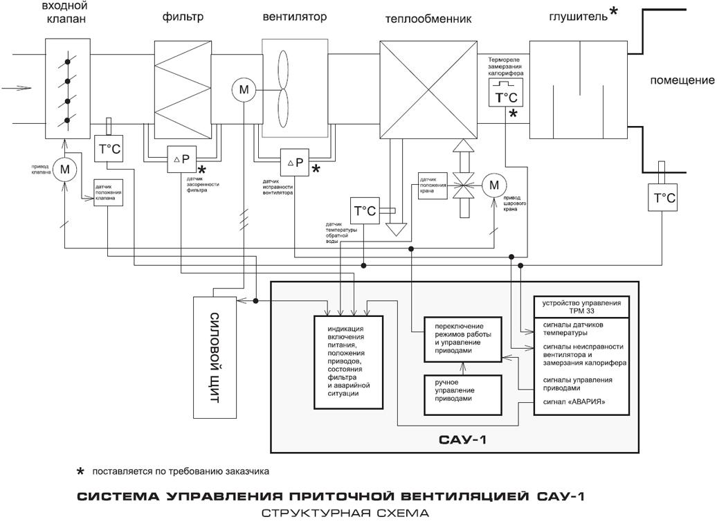 Схемы контроллеров систем вентиляции