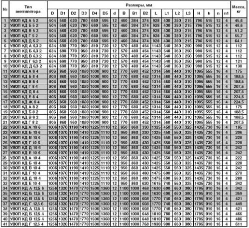 Габаритные и присоединительные размеры вентилятора подпора воздуха УВОП КД