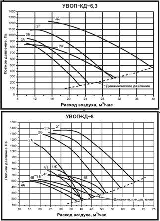 Аэродинамические характеристики вентилятора подпора воздуха УВОП КД