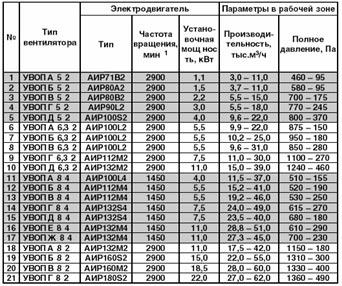 Технические характеристики вентилятора подпора воздуха УВОП КД