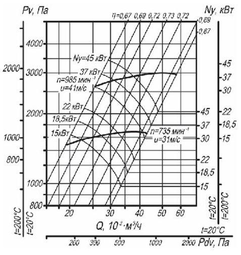 Аэродинамическая характеристика вентилятора ВЦ 14-46 №2