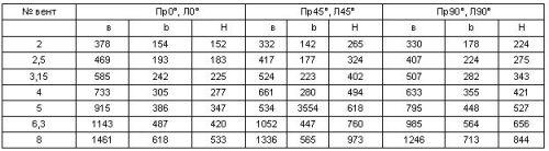 Положение корпуса вентилятора ВЦ 14-46