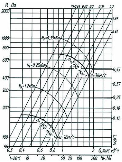Аэродинамические характеристики радиального вентилятора ВР 80-75-2,5
