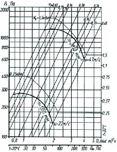Аэродинамические характеристики радиального вентилятора ВР 80-75-3,15