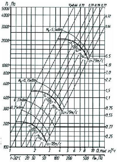 Аэродинамические характеристики радиального вентилятора ВР 80-75-4,0
