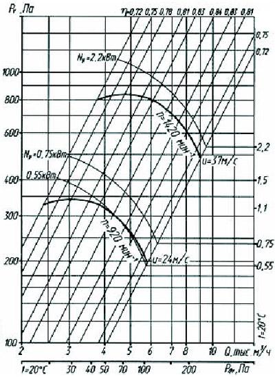Аэродинамические характеристики радиального вентилятора ВР 80-75-5,0