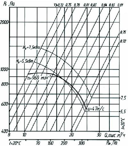 Аэродинамические характеристики радиального вентилятора ВР 80-75-8,0