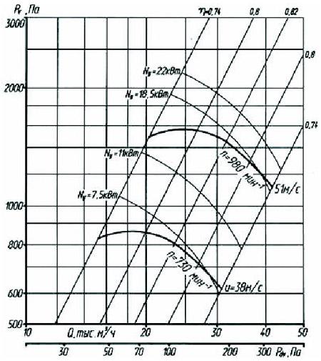 Аэродинамические характеристики радиального вентилятора ВР 80-75-10,0 1-е исполнение