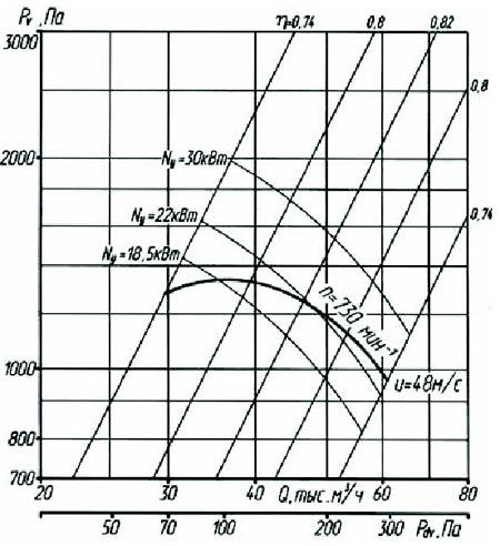 Аэродинамические характеристики радиального вентилятора ВР 80-75-12,5 1-е исполнение