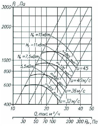 Аэродинамические характеристики радиального вентилятора ВР 80-75-10,0 5-е исполнение