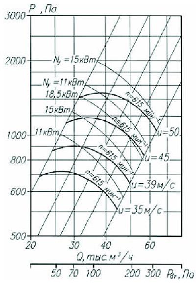 Аэродинамические характеристики радиального вентилятора ВР 80-75-12,5 5-е исполнение