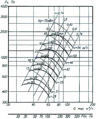 Аэродинамические характеристики радиального вентилятора ВР 80-75-16 5-е исполнение