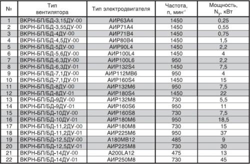 Технические характеристики вентилятора дымоудаления ВКРН-Б-ДУ