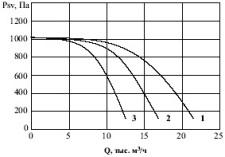 Канальные вентиляторы ВК