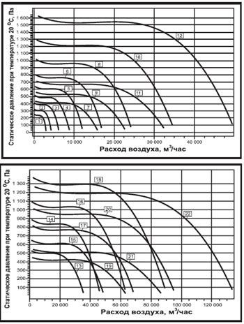 Аэродинамические характеристики вентилятора дымоудаления ВКРН-Б-ДУ