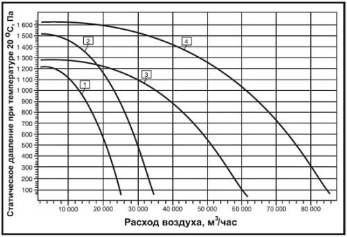Аэродинамические характеристики вентилятора дымоудаления ВКРН-В-ДУ
