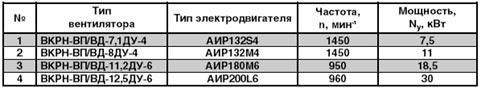 Технические характеристики вентилятора дымоудаления ВКРН-В-ДУ