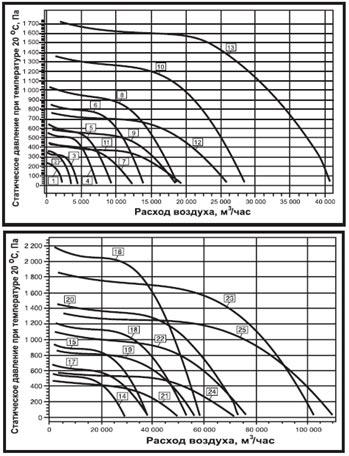 Аэродинамические характеристики вентилятора дымоудаления ВКРН-А-ДУ