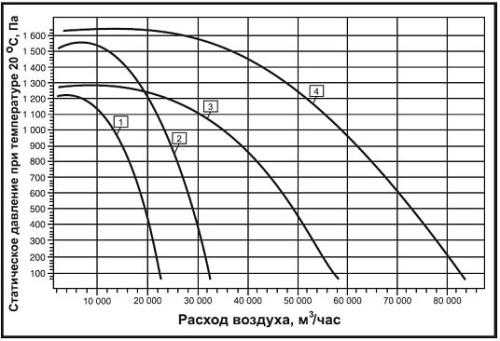 Аэродинамические характеристики вентилятора дымоудаления ВКРН-ВФ-ДУ
