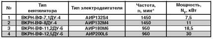 Технические характеристики вентилятора дымоудаления ВКРН-ВФ-ДУ