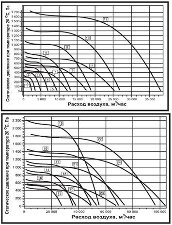 Аэродинамические характеристики вентилятора дымоудаления ВКРН-АФ-ДУ