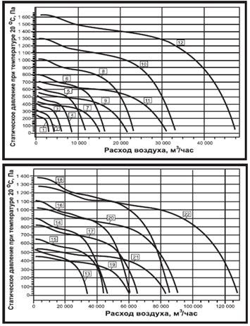 Аэродинамические характеристики вентилятора дымоудаления ВКРН-БФ-ДУ