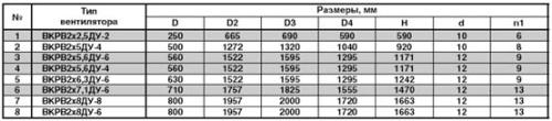 Основные габаритные и присоединительные размеры вентиляторов дымоудаления