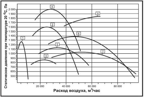 Аэродинамические характеристики крышного вентилятора дымоудаления ВКРВ2х ДУ