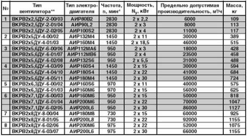Технические характеристики крышного вентилятора дымоудаления ВКРВ2х ДУ