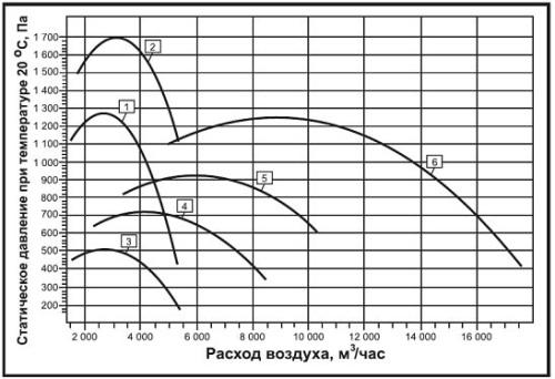 Аэродинамические характеристики вентилятора дымоудаления ВКРВ ДУ