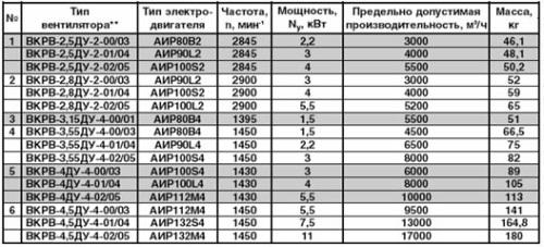 Технические характеристики вентилятора дымоудаления ВКРВ ДУ