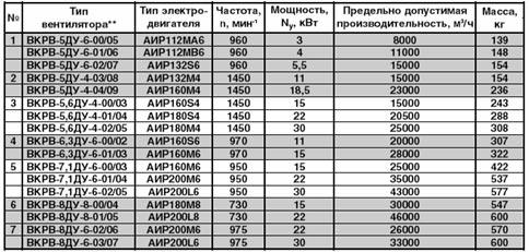 Технические характеристики крышного вентилятора дымоудаления ВКРВ ДУ