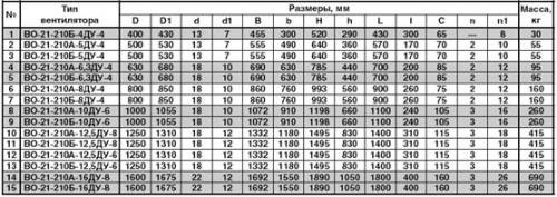 Основные габаритные и присоединительные размеры осевого вентилятора дымоудаления ВО-21-210 ДУ