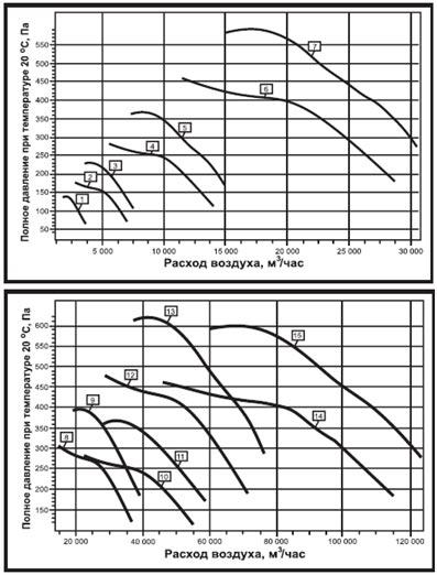 Аэродинамические характеристики осевого вентилятора дымоудаления ВО-21-210 ДУ