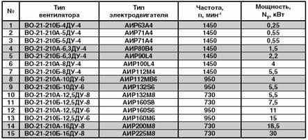 Технические характеристики осевого вентилятора дымоудаления ВО-21-210 ДУ
