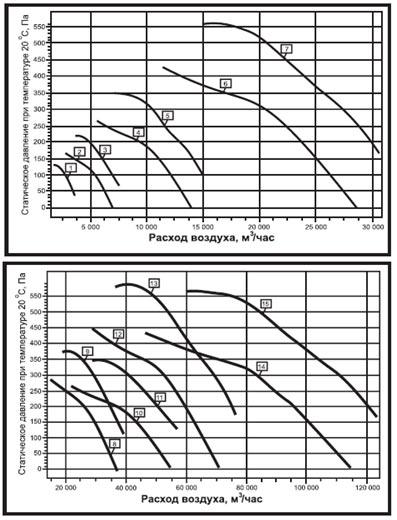 Аэродинамические характеристики вентилятора дымоудаления ВО-21-210К ДУ