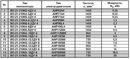 Технические характеристики вентилятора дымоудаления ВО-21-210К ДУ
