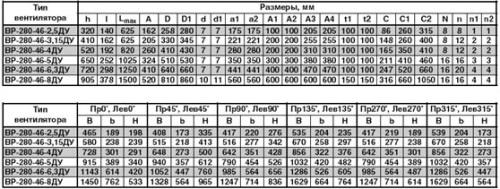 Габаритные и присоединительные размеры вентилятора радиального дымоудаления ВР-280-46 ДУ