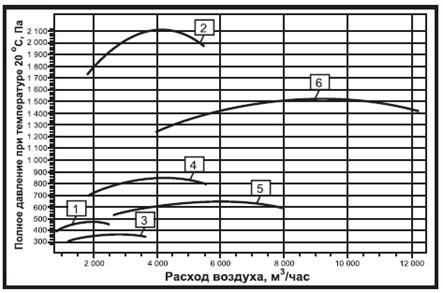 Аэродинамические характеристики радиального вентилятора дымоудаления ВР-280-46 ДУ