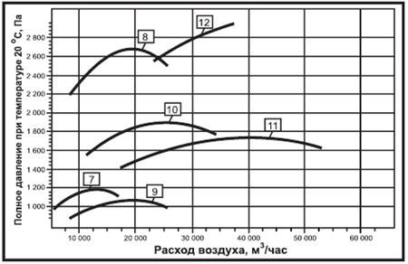 Аэродинамические характеристики вентилятора радиального дымоудаления ВР-280-46 ДУ
