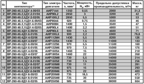 Технические характеристики радиального вентилятора дымоудаления ВР-280-46 ДУ