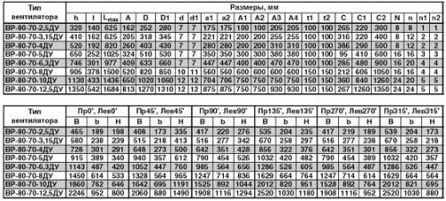 Габаритные и присоединительные размеры вентилятора ВР-80-70 ДУ