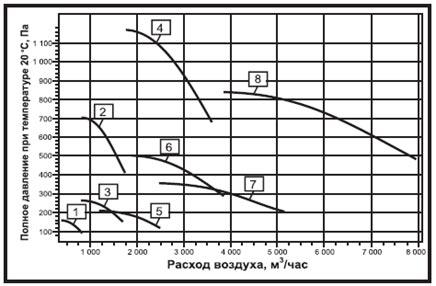 Аэродинамические характеристики вентилятора радиального ВР-80-70 ДУ